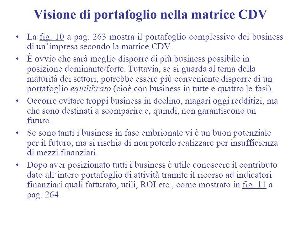 Visione di portafoglio nella matrice CDV