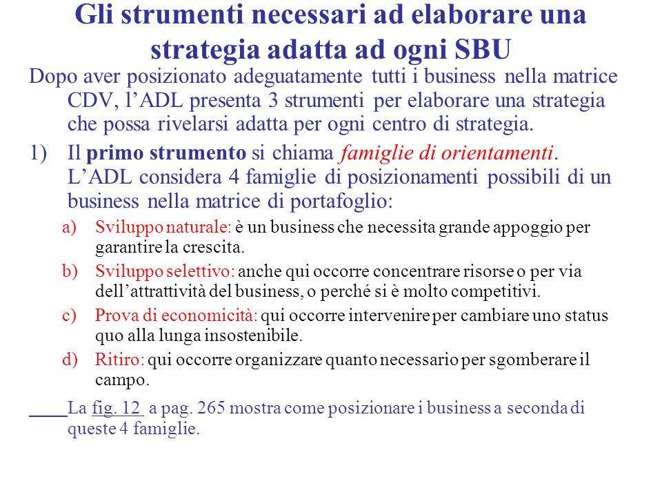 Gli strumenti necessari ad elaborare una strategia adatta ad ogni SBU