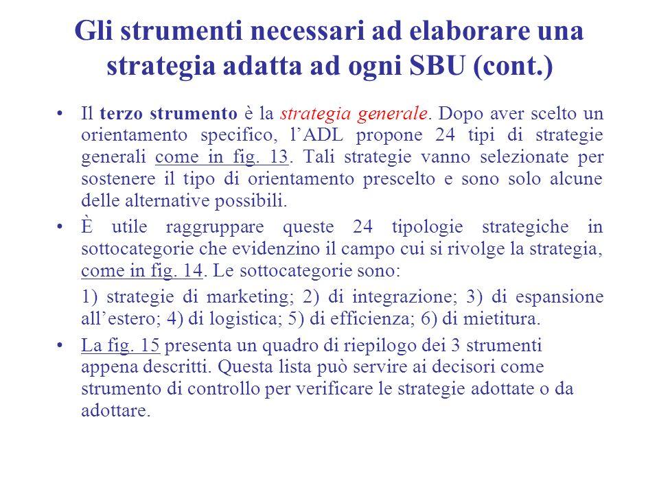 Gli strumenti necessari ad elaborare una strategia adatta ad ogni SBU (cont.)
