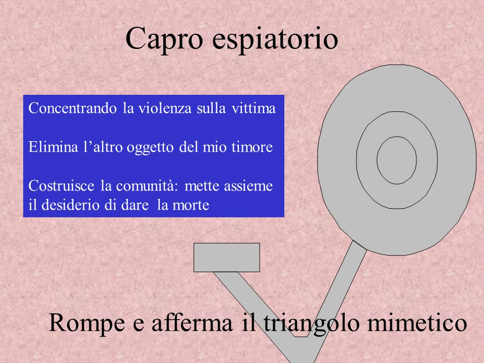 Capro espiatorio Rompe e afferma il triangolo mimetico