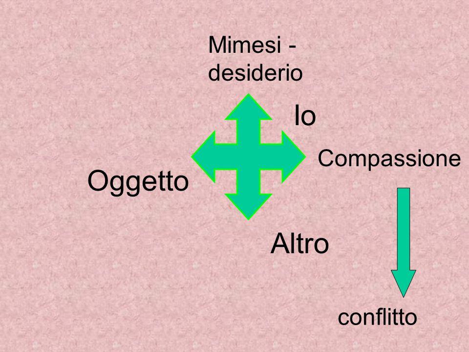 Mimesi - desiderio Io Compassione Oggetto Altro conflitto