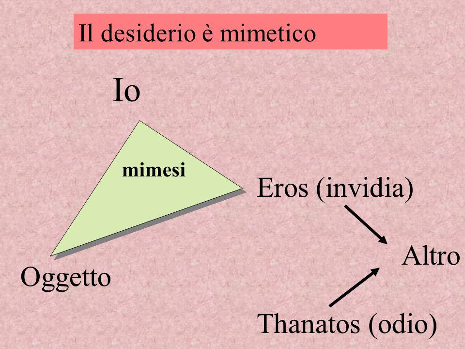 Io Eros (invidia) Altro Thanatos (odio) Oggetto
