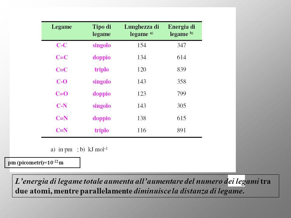 pm (picometri)=10-12 m