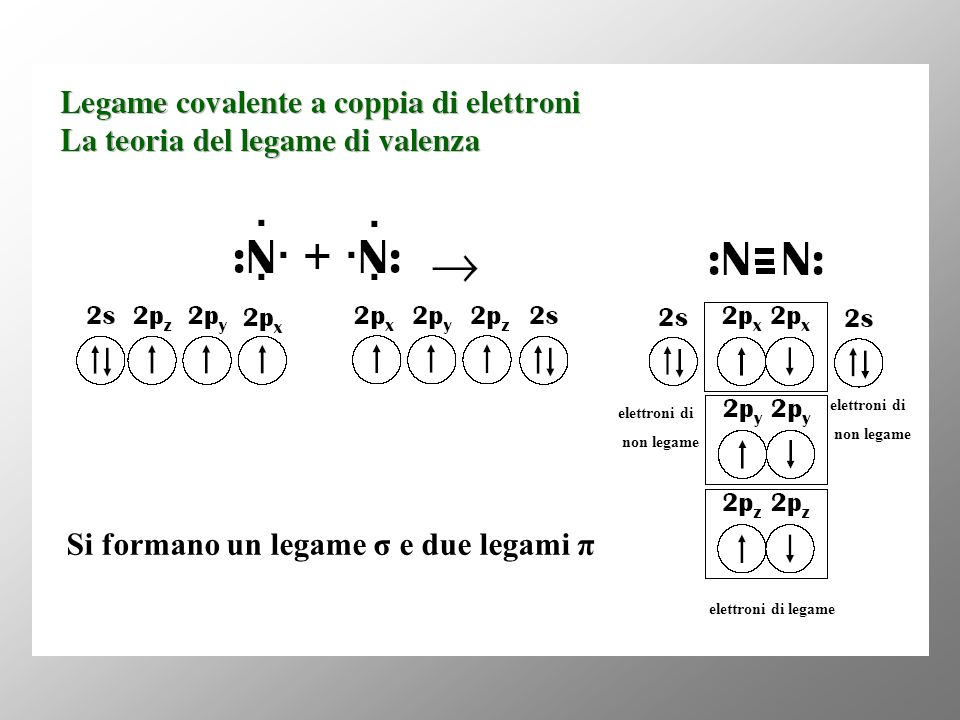 Si formano un legame σ e due legami π