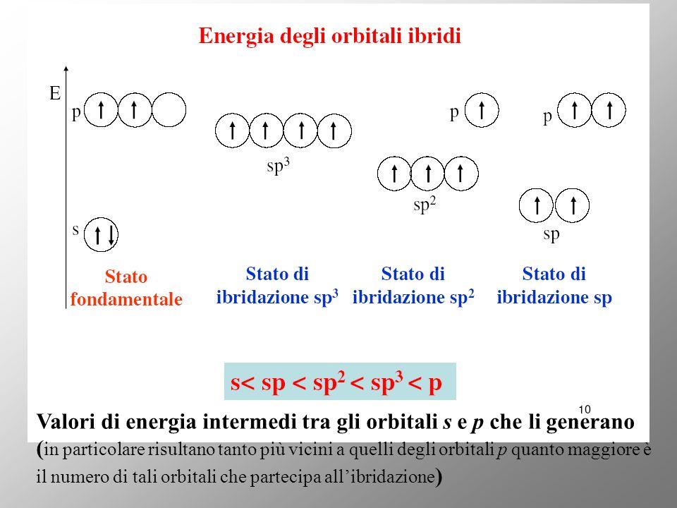 Valori di energia intermedi tra gli orbitali s e p che li generano (in particolare risultano tanto più vicini a quelli degli orbitali p quanto maggiore è il numero di tali orbitali che partecipa all'ibridazione)