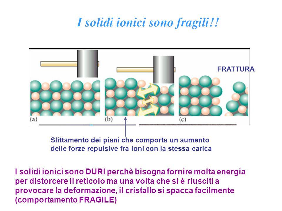 FRATTURA Slittamento dei piani che comporta un aumento delle forze repulsive fra ioni con la stessa carica.
