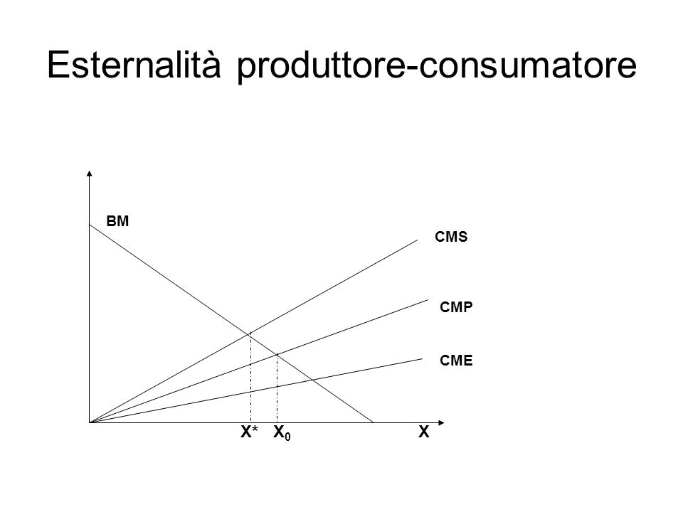 Esternalità produttore-consumatore
