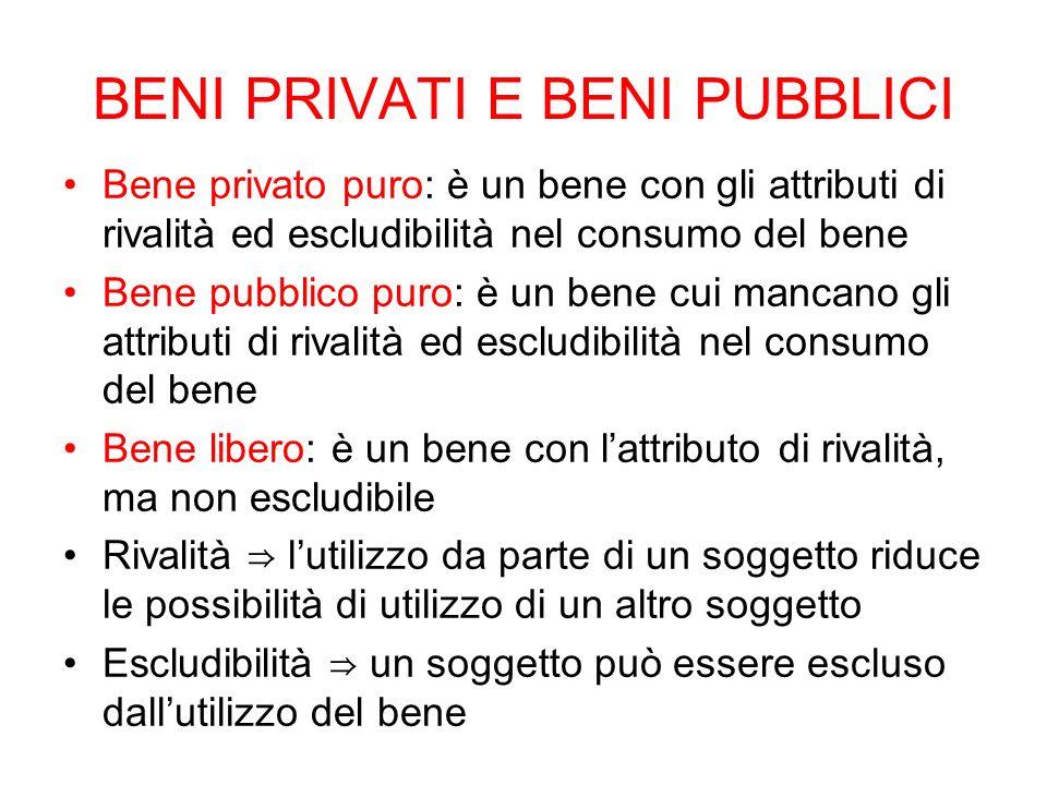 BENI PRIVATI E BENI PUBBLICI