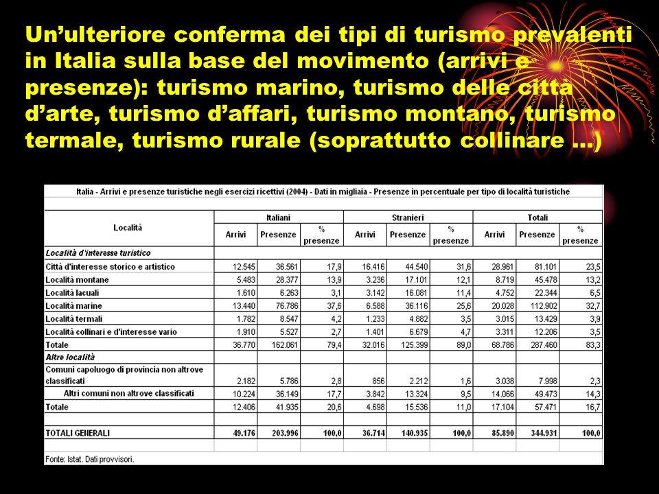 Un'ulteriore conferma dei tipi di turismo prevalenti in Italia sulla base del movimento (arrivi e presenze): turismo marino, turismo delle città d'arte, turismo d'affari, turismo montano, turismo termale, turismo rurale (soprattutto collinare …)