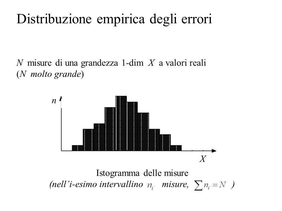 Distribuzione empirica degli errori