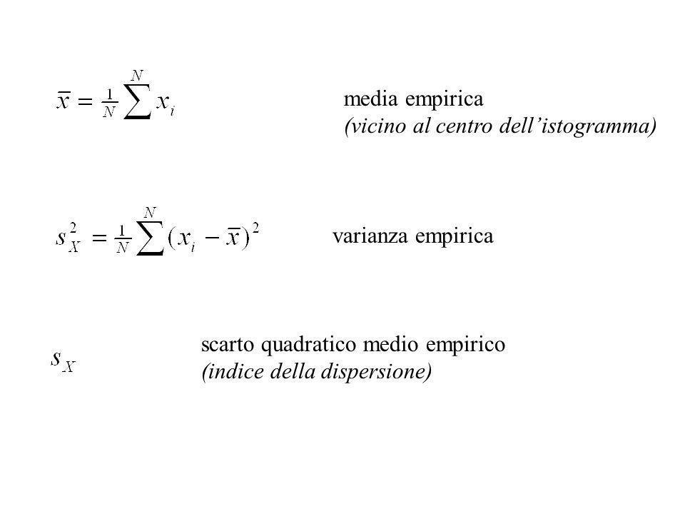 media empirica (vicino al centro dell'istogramma) varianza empirica. scarto quadratico medio empirico.