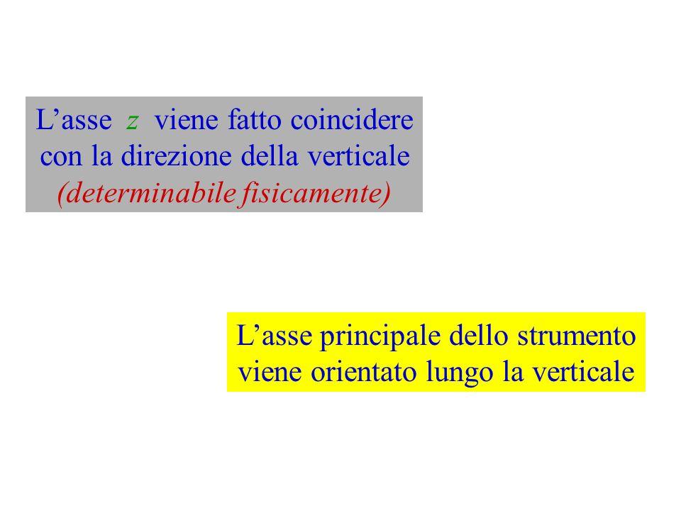 L'asse z viene fatto coincidere con la direzione della verticale