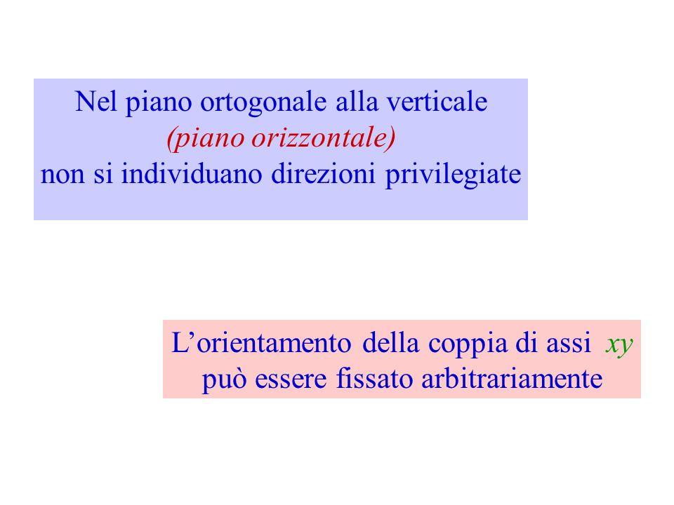 Nel piano ortogonale alla verticale (piano orizzontale)