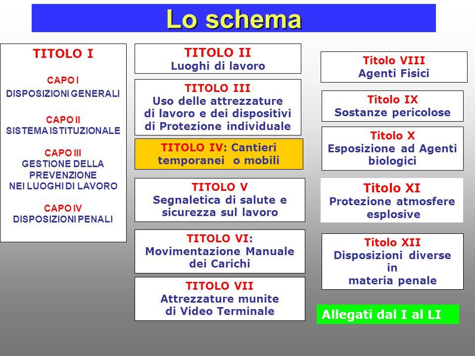 Lo schema TITOLO I TITOLO II Titolo XI Allegati dal I al LI