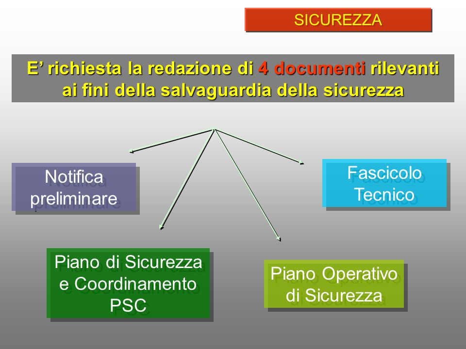 Piano di Sicurezza e Coordinamento PSC Piano Operativo di Sicurezza