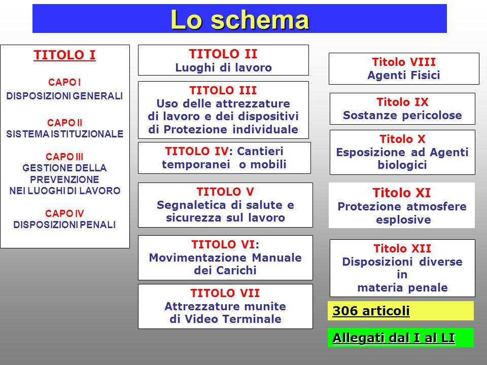 Lo schema TITOLO I TITOLO II Titolo XI 306 articoli