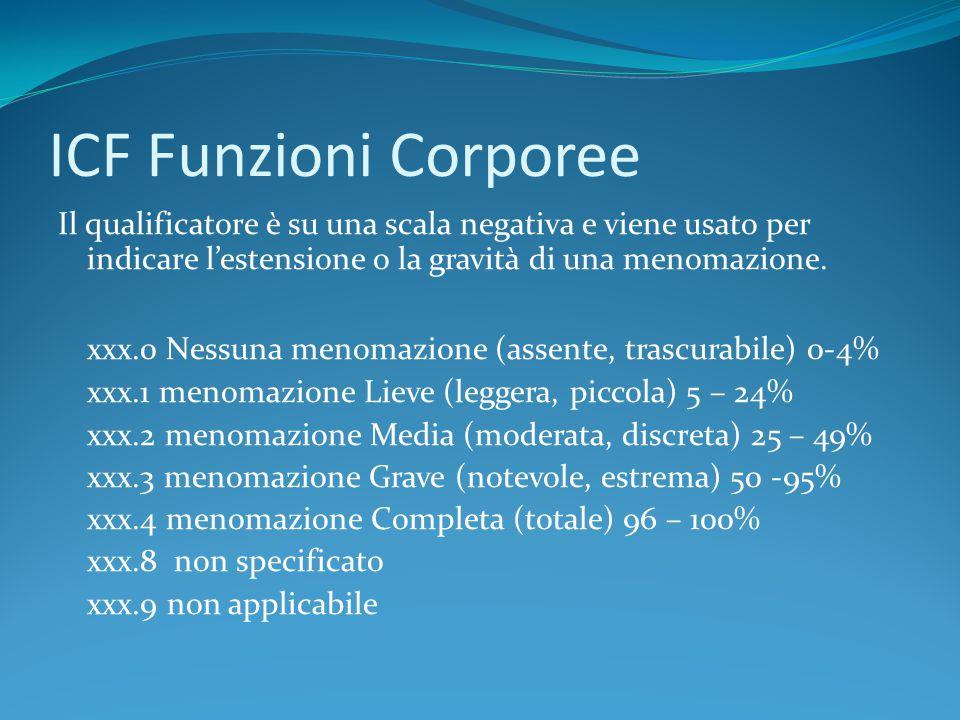 ICF Funzioni Corporee Il qualificatore è su una scala negativa e viene usato per indicare l'estensione o la gravità di una menomazione.