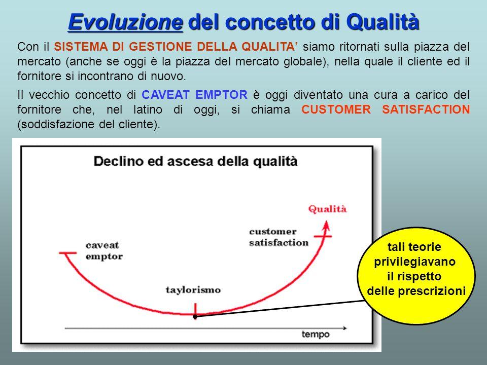 Evoluzione del concetto di Qualità