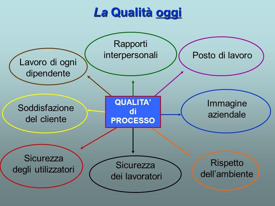 La Qualità oggi Rapporti interpersonali Posto di lavoro