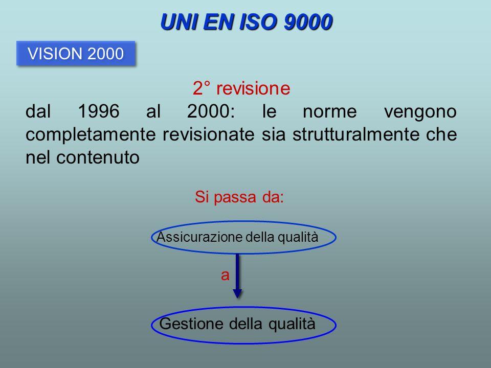 UNI EN ISO 9000 VISION 2000. 2° revisione. dal 1996 al 2000: le norme vengono completamente revisionate sia strutturalmente che nel contenuto.