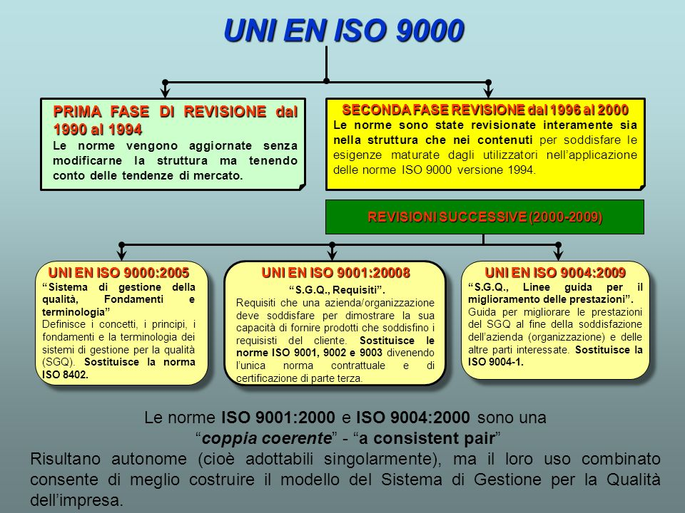 SECONDA FASE REVISIONE dal 1996 al 2000