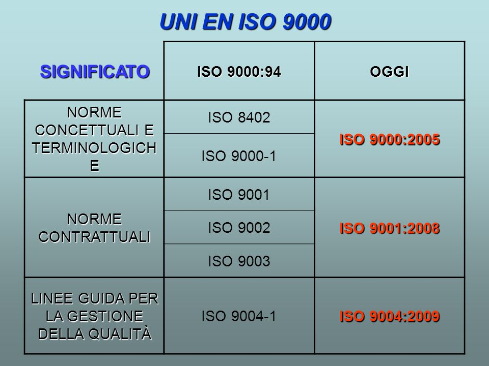 UNI EN ISO 9000 SIGNIFICATO ISO 9000:94 OGGI