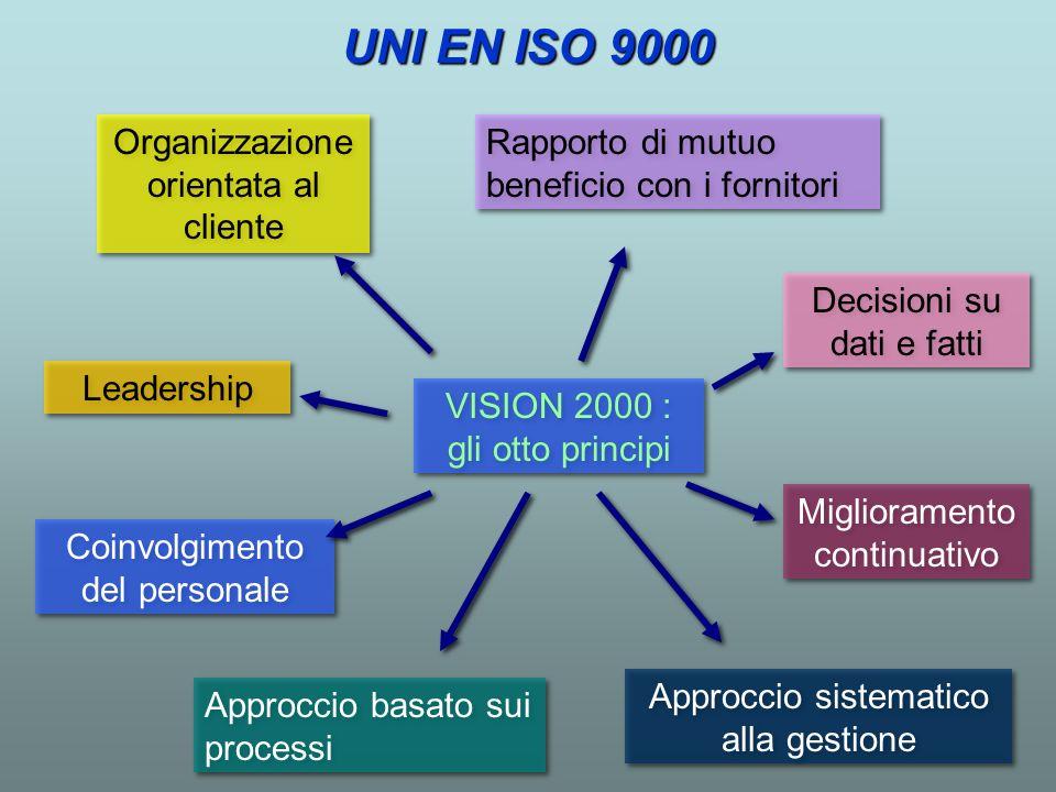 UNI EN ISO 9000 Organizzazione orientata al cliente