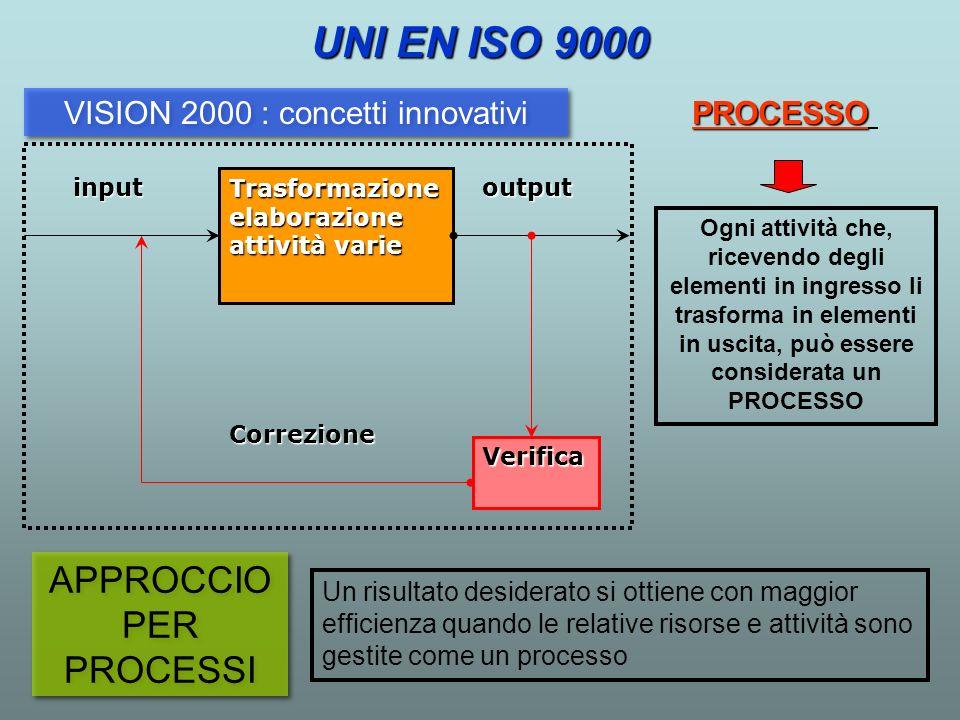 UNI EN ISO 9000 APPROCCIO PER PROCESSI