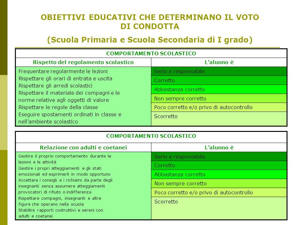 OBIETTIVI EDUCATIVI CHE DETERMINANO IL VOTO DI CONDOTTA