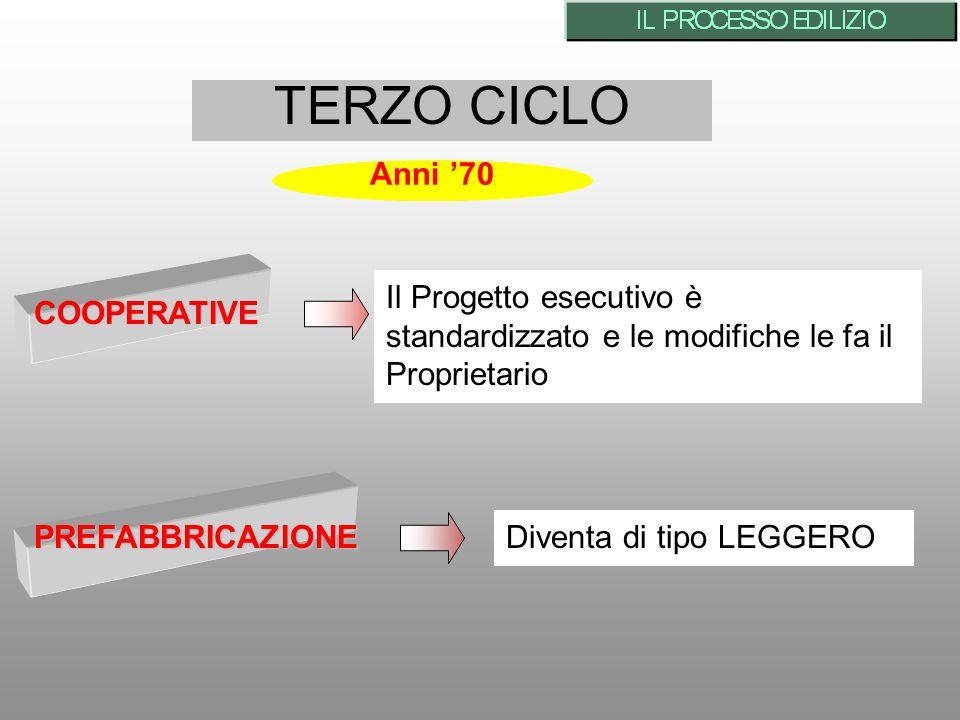 TERZO CICLO Anni '70. Il Progetto esecutivo è standardizzato e le modifiche le fa il Proprietario.