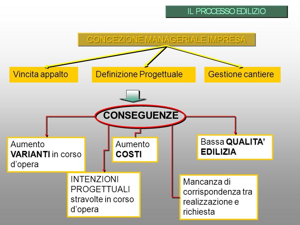 CONCEZIONE MANAGERIALE IMPRESA