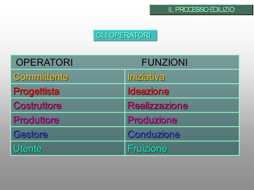 OPERATORI FUNZIONI Committente Iniziativa Progettista Ideazione
