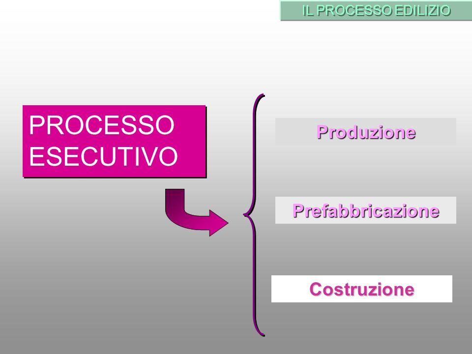 PROCESSO ESECUTIVO Produzione Prefabbricazione Costruzione