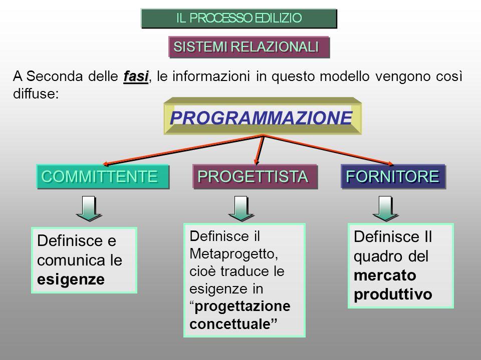 PROGRAMMAZIONE COMMITTENTE PROGETTISTA FORNITORE