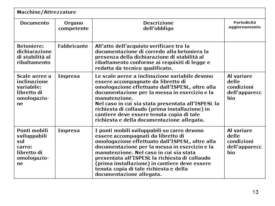 Documento Organo competente Descrizione dell'obbligo