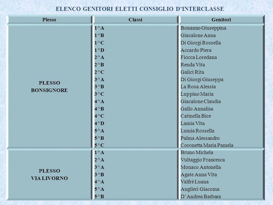 ELENCO GENITORI ELETTI CONSIGLIO D'INTERCLASSE