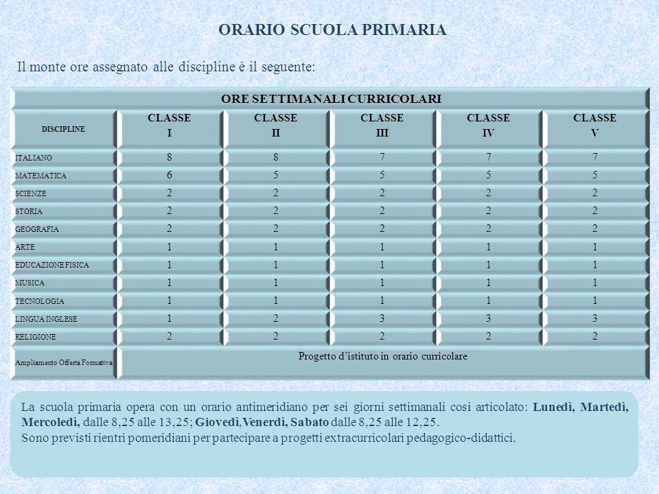 ORARIO SCUOLA PRIMARIA