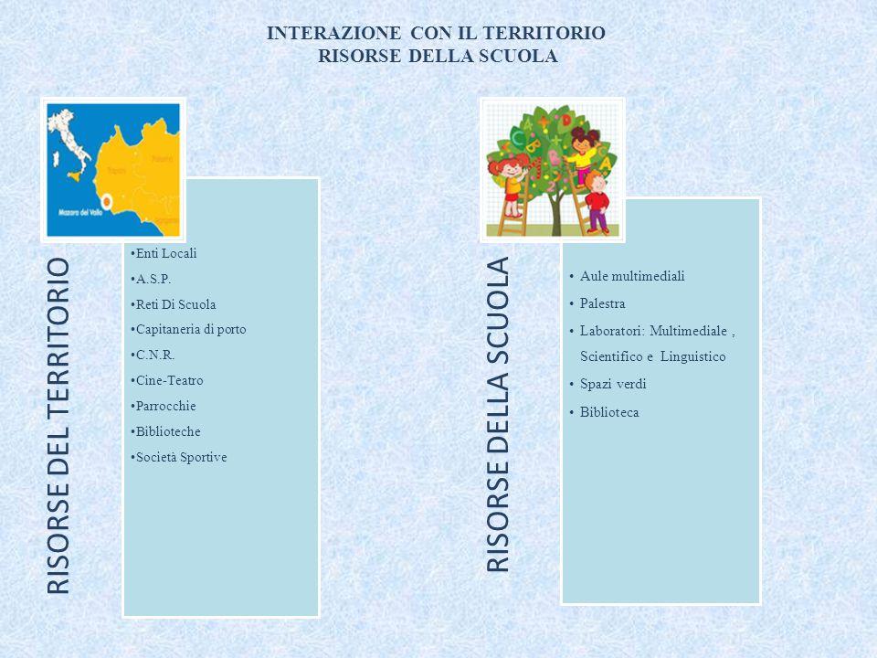 INTERAZIONE CON IL TERRITORIO RISORSE DELLA SCUOLA