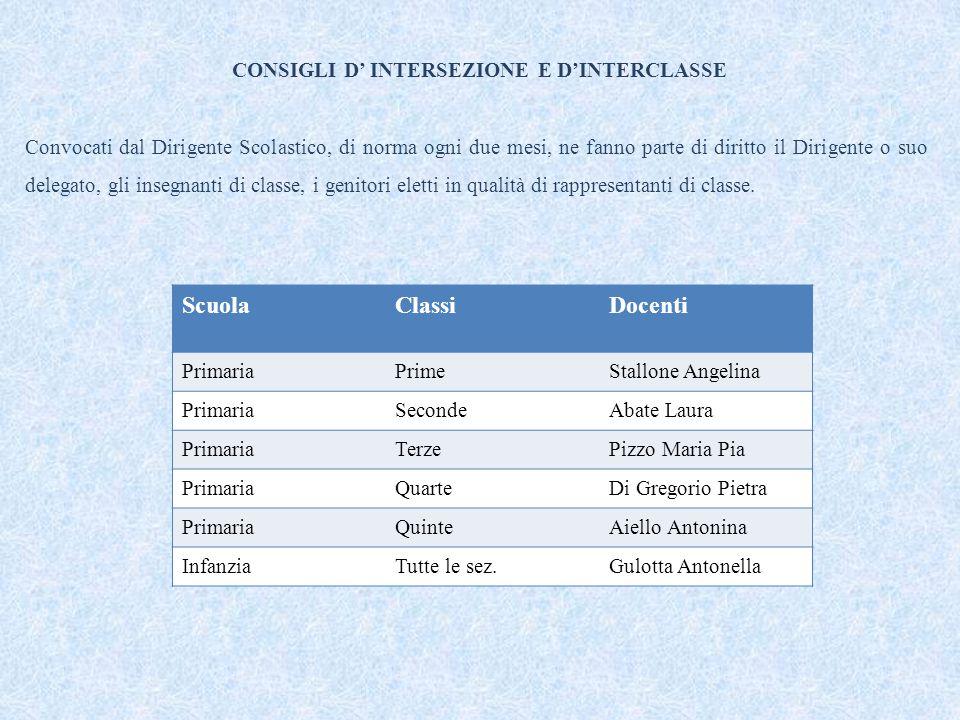 CONSIGLI D' INTERSEZIONE E D'INTERCLASSE