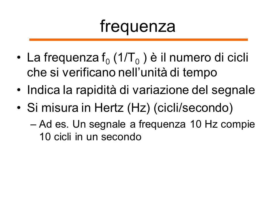frequenza La frequenza f0 (1/T0 ) è il numero di cicli che si verificano nell'unità di tempo. Indica la rapidità di variazione del segnale.