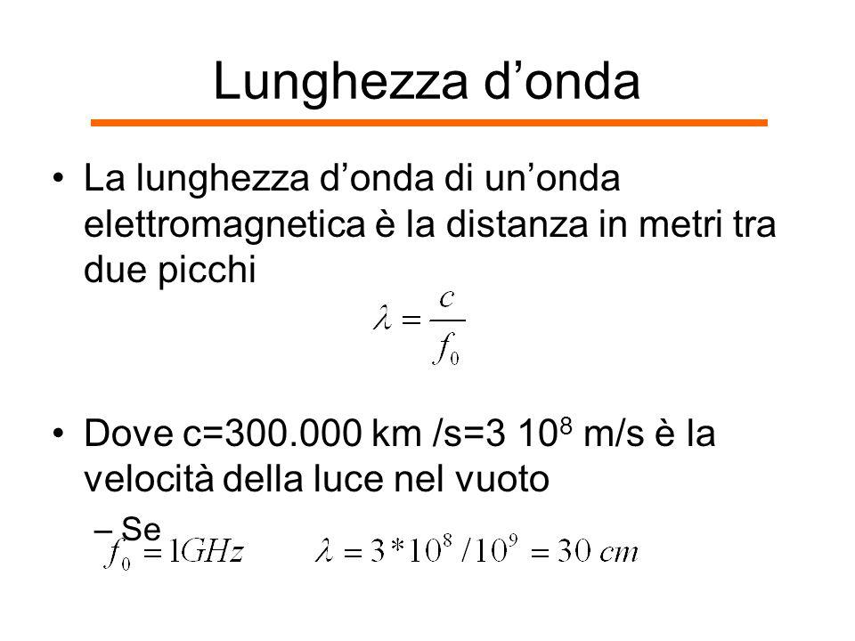 Lunghezza d'onda La lunghezza d'onda di un'onda elettromagnetica è la distanza in metri tra due picchi.