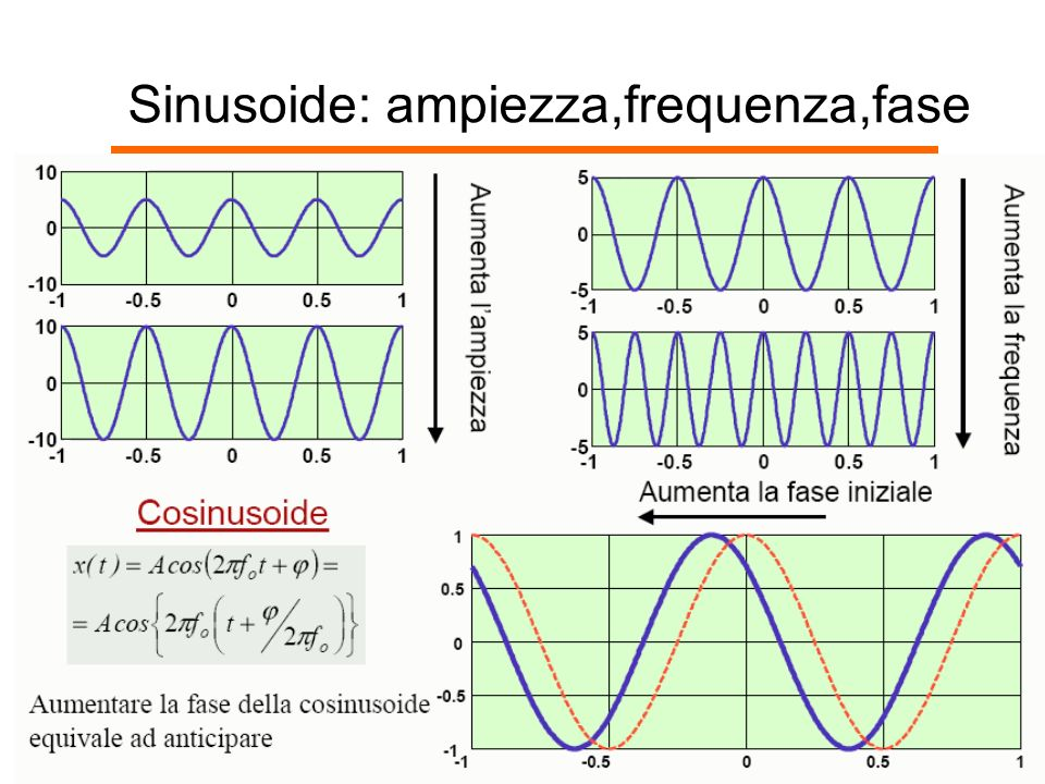 Sinusoide: ampiezza,frequenza,fase
