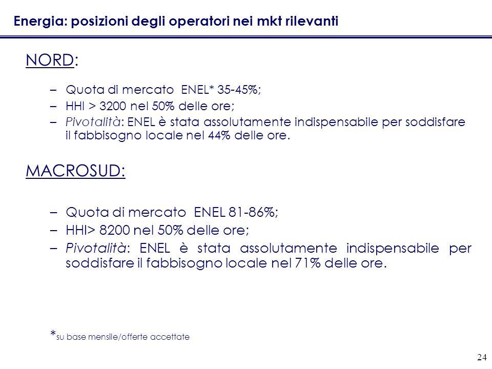 Energia: posizioni degli operatori nei mkt rilevanti