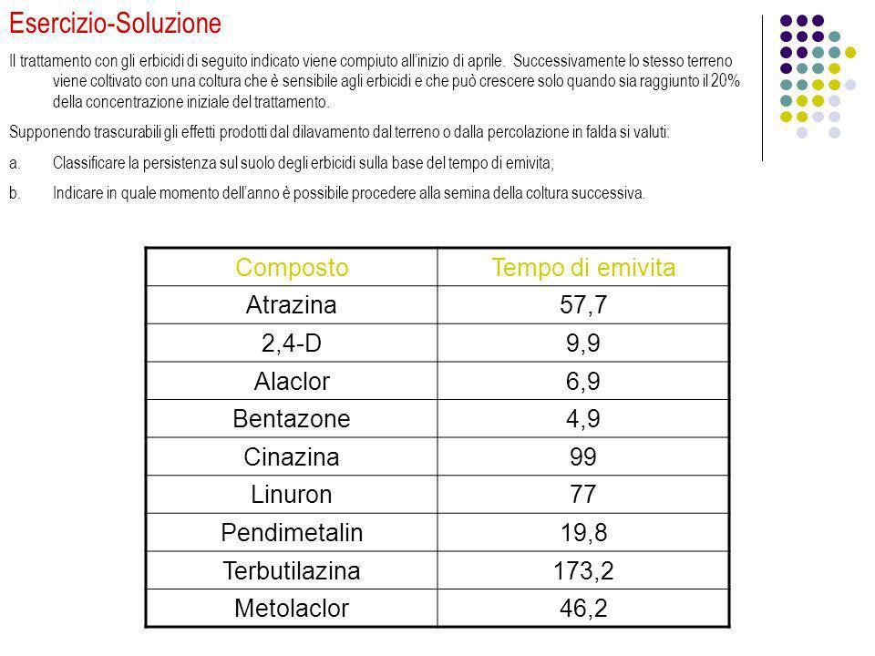 Esercizio-Soluzione Composto Tempo di emivita Atrazina 57,7 2,4-D 9,9