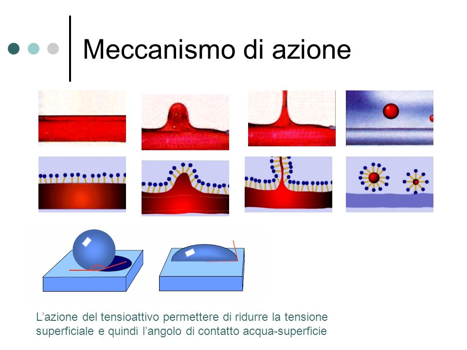 Meccanismo di azione L'azione del tensioattivo permettere di ridurre la tensione superficiale e quindi l'angolo di contatto acqua-superficie.