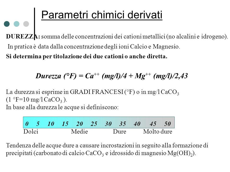 Parametri chimici derivati