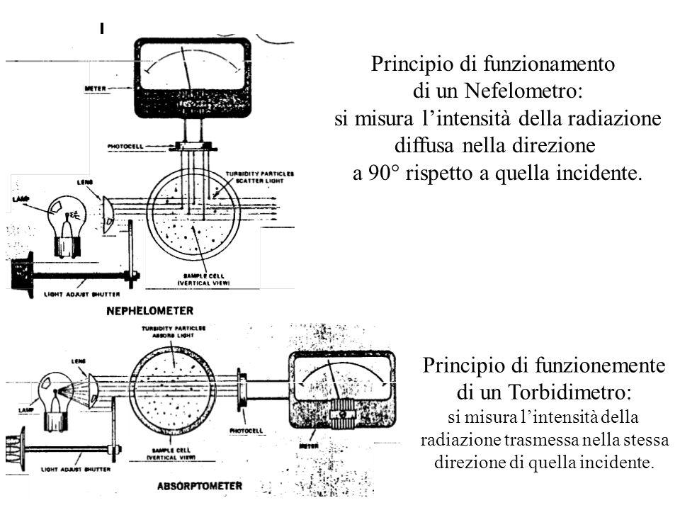 Principio di funzionamento di un Nefelometro: