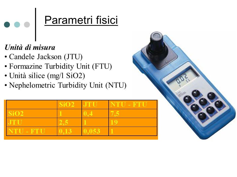 Parametri fisici Unità di misura Candele Jackson (JTU)