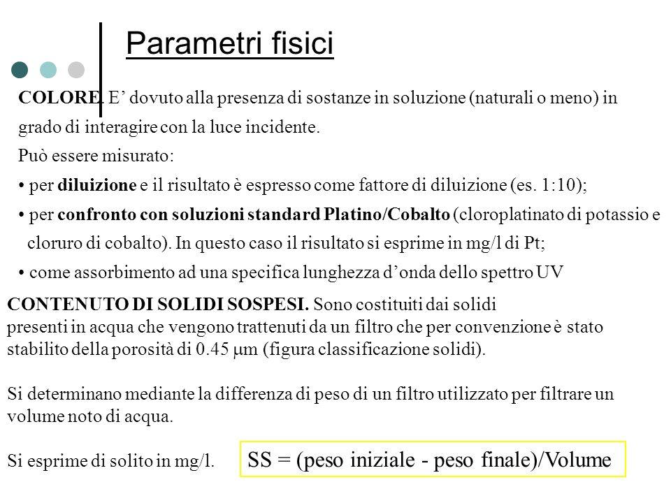 Parametri fisici SS = (peso iniziale - peso finale)/Volume