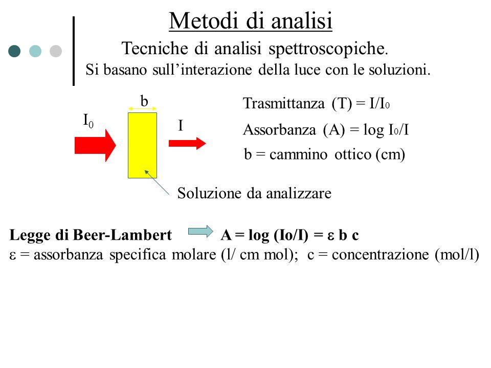 Metodi di analisi Tecniche di analisi spettroscopiche.